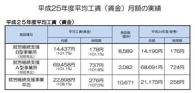 平成25年度平均賃金厚生労働省