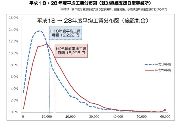 就労継続支援B型の平均賃金表