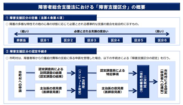 障害支援区分の表